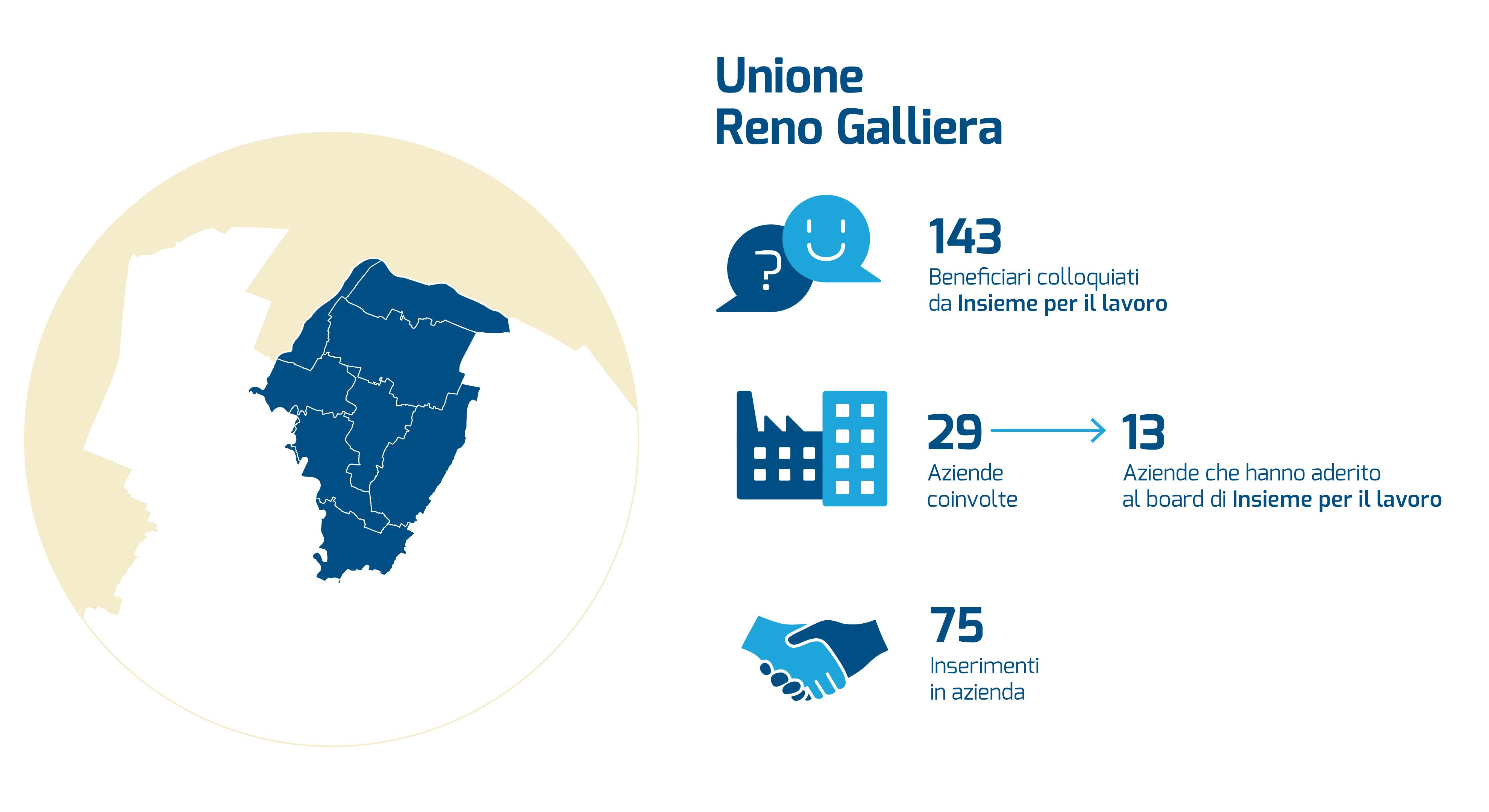 info-grafica Unione Reno Galliera