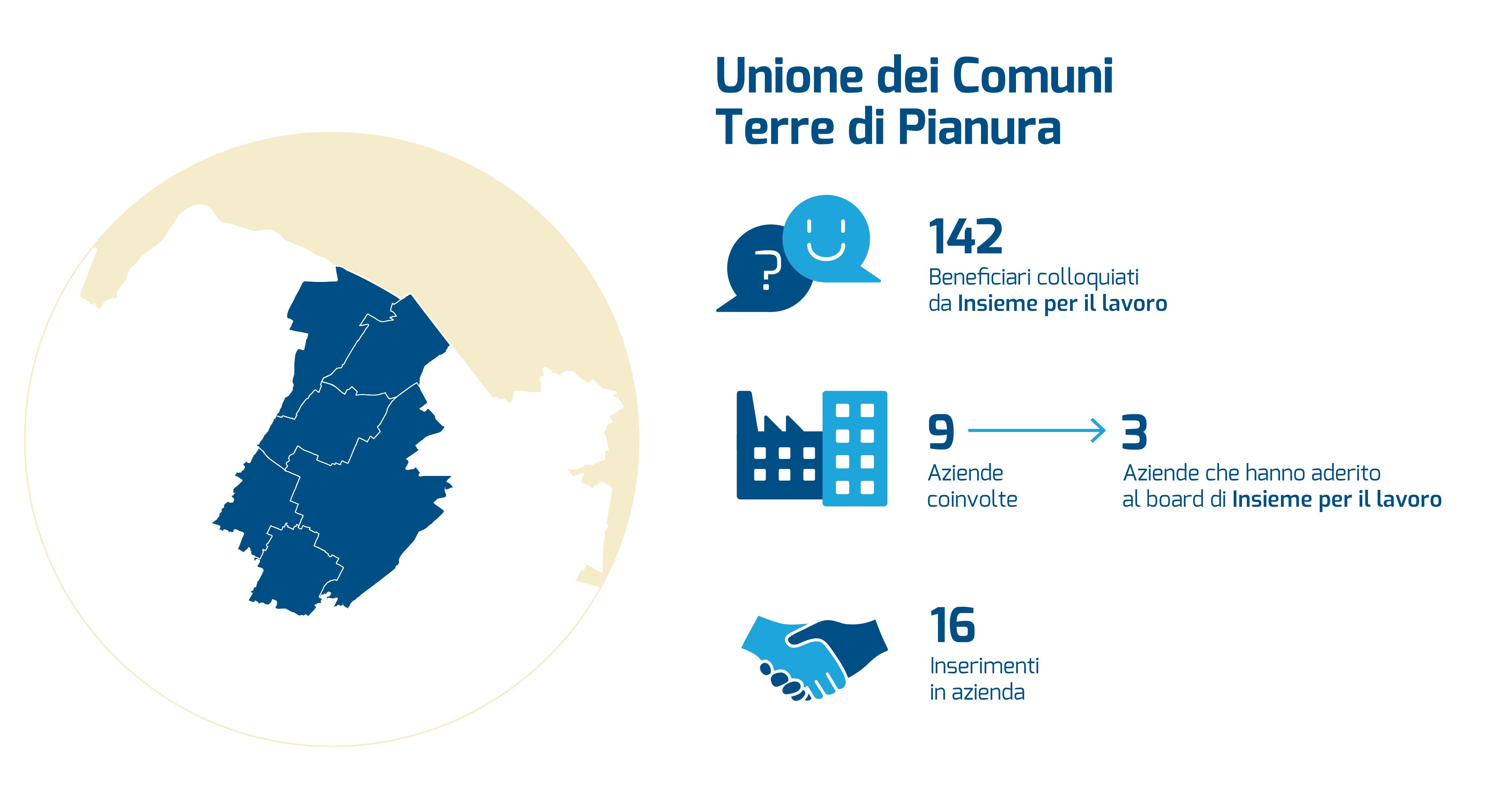 info-grafica Unione dei Comuni Terre di Pianura